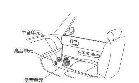 无锡泰源讲堂:6种汽车音响三分频喇叭安装位置